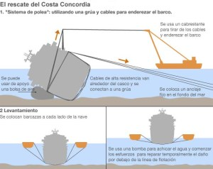 http://www.bbc.co.uk/mundo/ultimas_noticias/2013/09/130916_ultnot_italia_concordia_rescate_men.shtml?ocid=socialflow_twitter_mundo