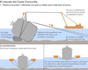 http://www.bbc.co.uk/mundo/ultimas_noticias/2013/09/130916_ultnot_italia_concordia_rescate_men.shtml?ocid=socialflow_twitter_mundo